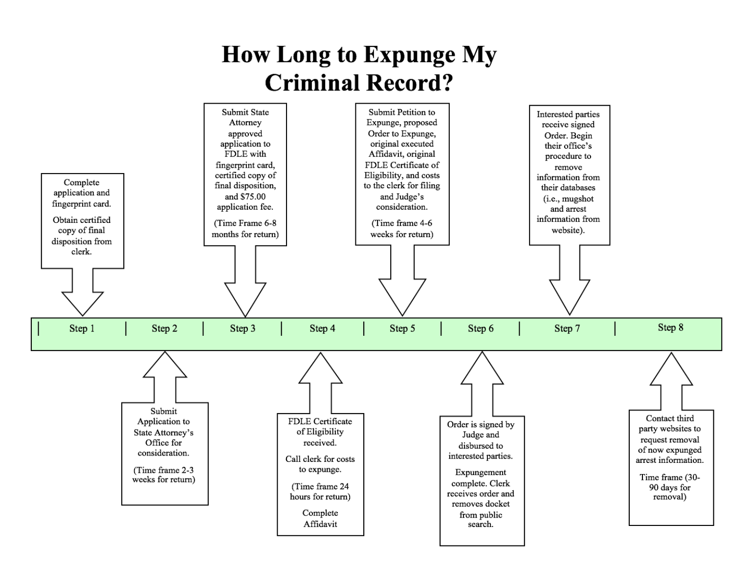 Attorney to Seal or Expunge Criminal Records in Pasco County, FL
